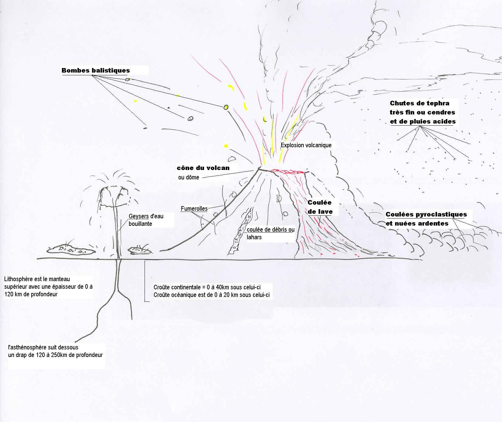 Comment dessiner un volcan - Volcan coloriage ...